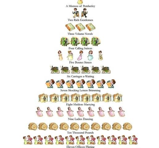 The Twelve Days of (Jane Austen's) Christmas