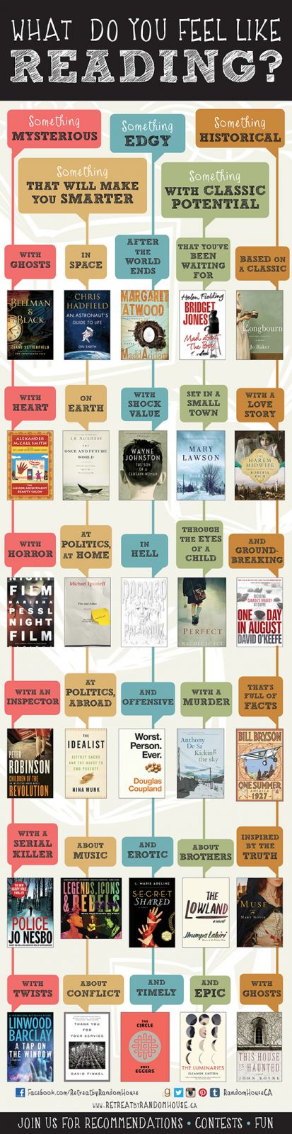 What do you feel like reading? An infographic